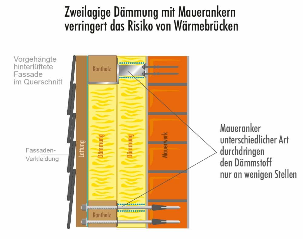 Zweilagige Dämmung mit Mauerankern verringert das Risiko von Wärmebrücken