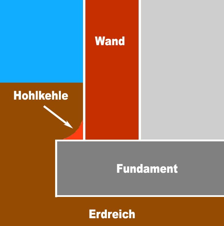 Hohlkehle © Heinz Kerp