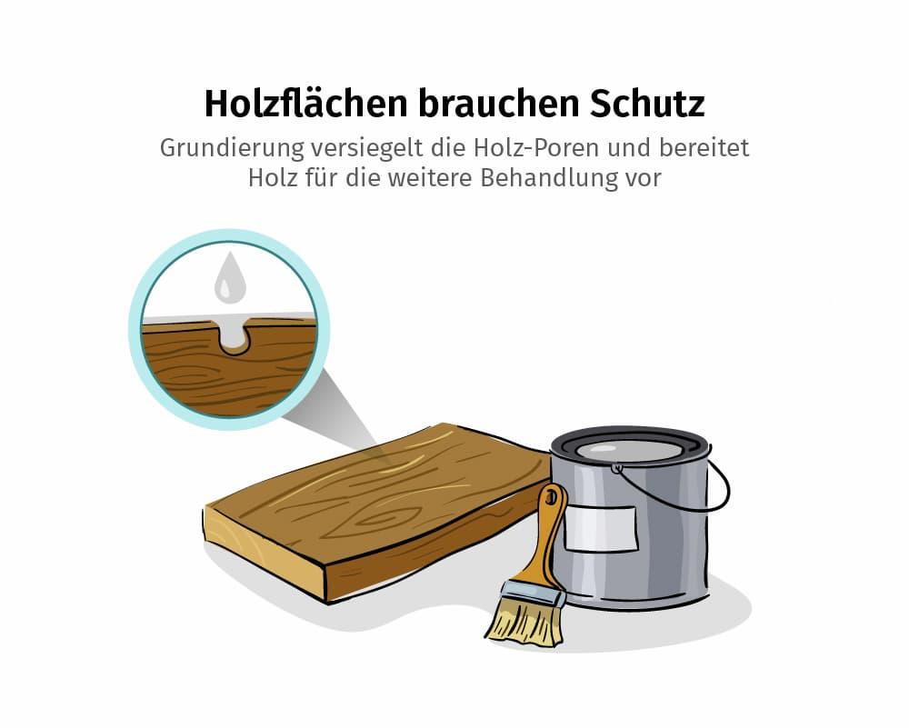 Grundiereung: Holzflächen brauchen Schutz