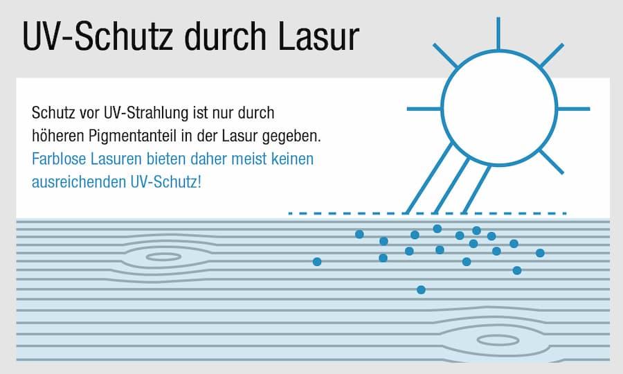 Holz lasieren: UV-Schutz für das Holz