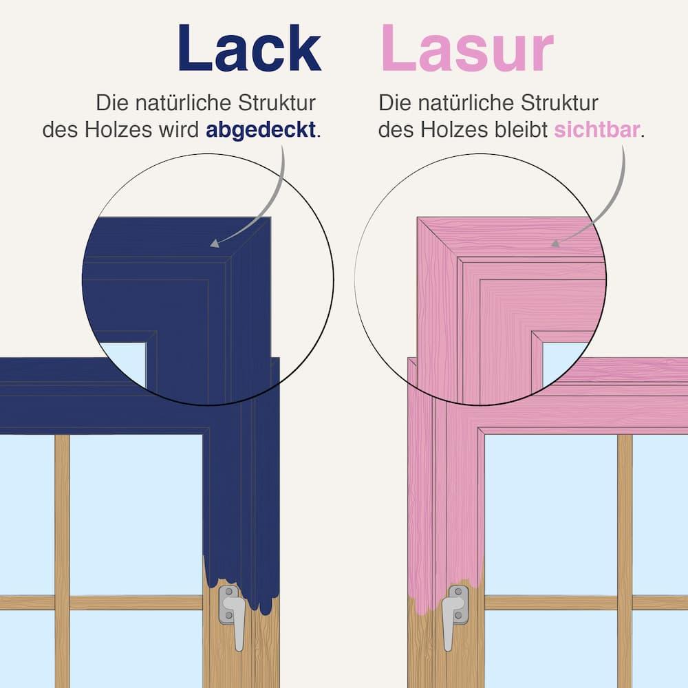 Unterschiede: Lack und Lasur