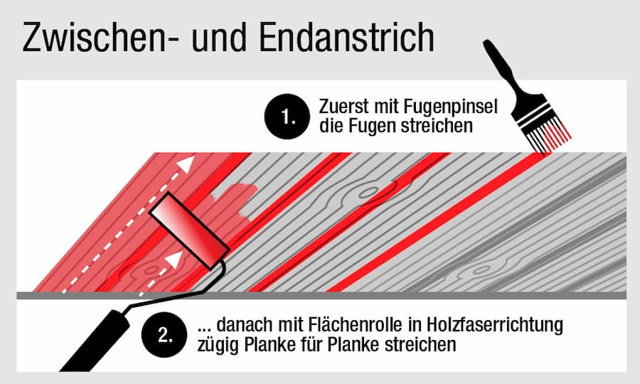 Holz streichen: Zwischen und Endanstrich