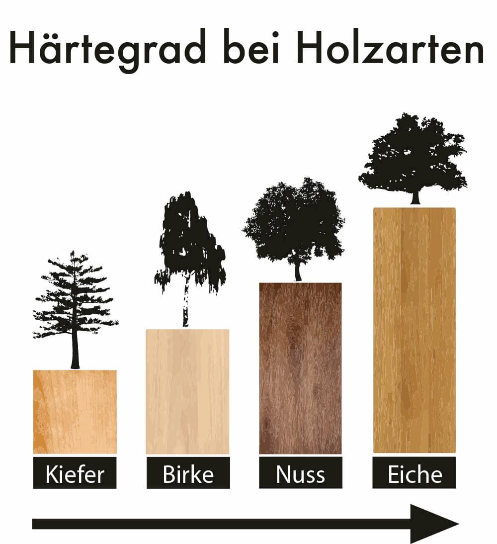 Härtegrad bei unterschiedlichen Holzarten