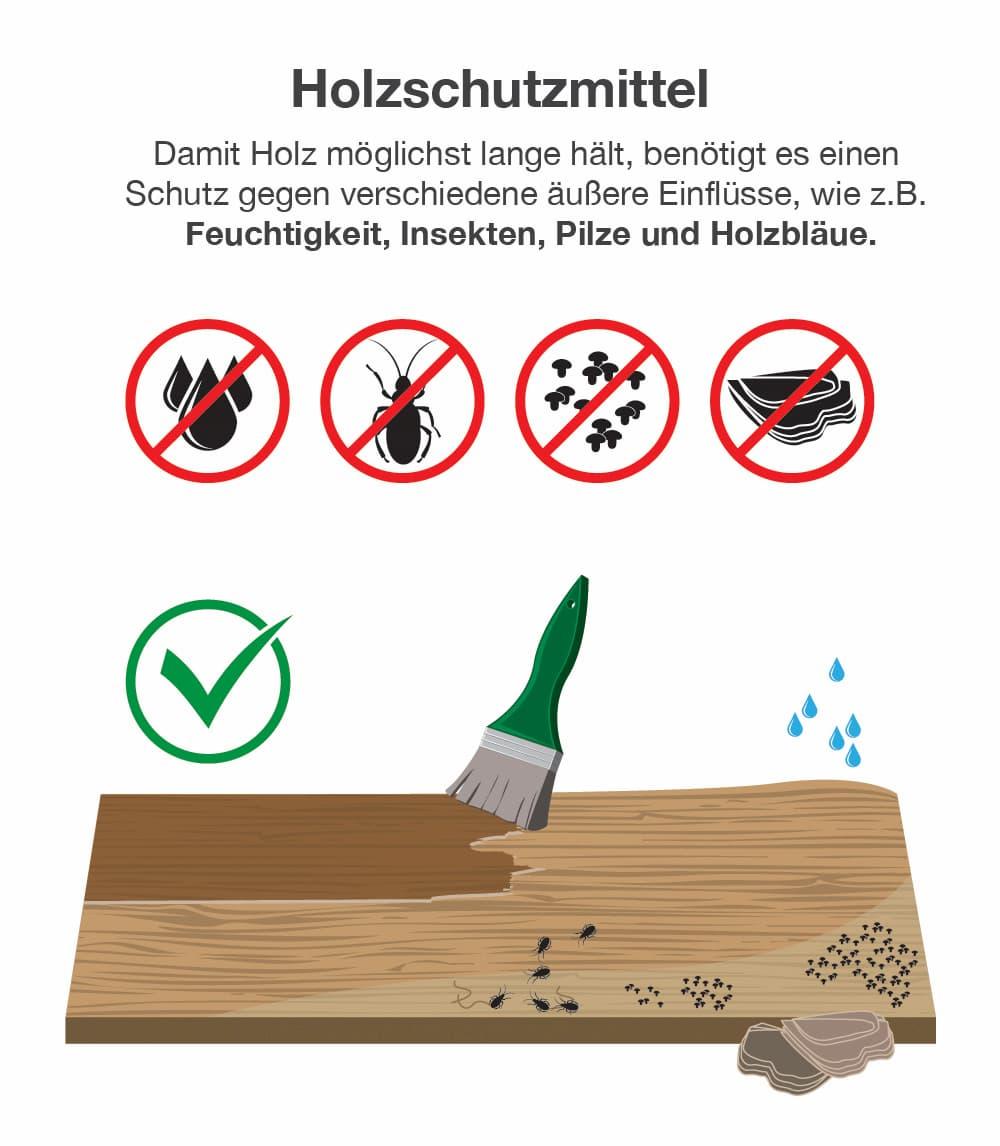Warum Sie Holzschutzmittel nutzen sollten