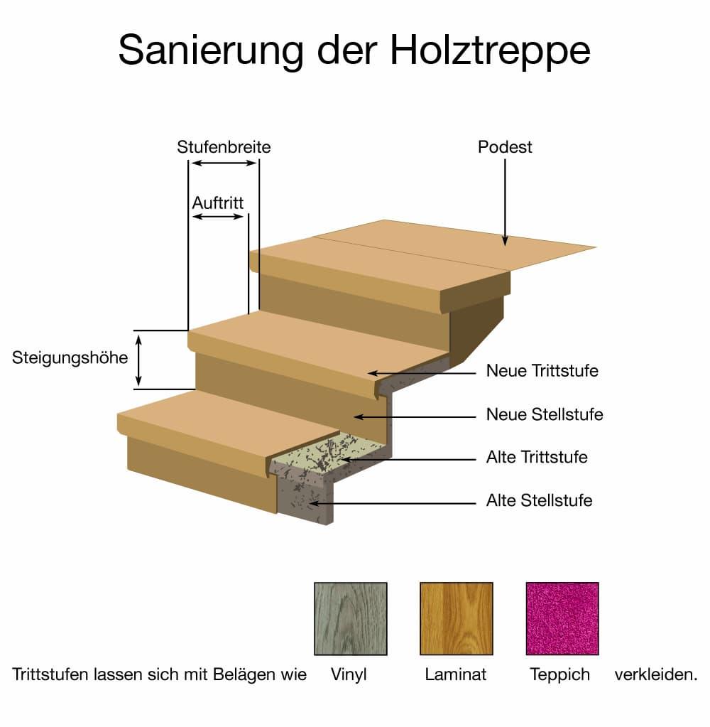 Sanierung von alten Holztreppen