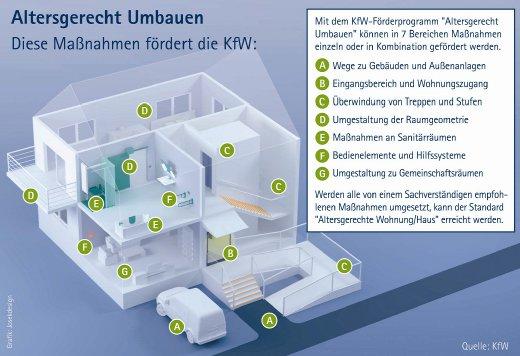 Barrierefrei Umbauen: KFW-Förderung