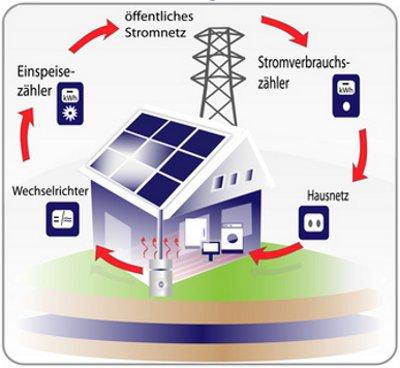 photovoltaik technik woraus besteht eine photovoltaikanlage. Black Bedroom Furniture Sets. Home Design Ideas