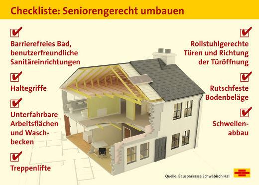 Kosten für barrierefreies Umbauen und Sanieren
