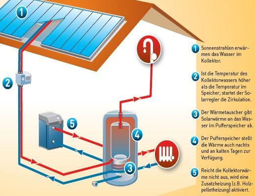 solarthermie technik wie funktioiert eine solarthermie anlage. Black Bedroom Furniture Sets. Home Design Ideas