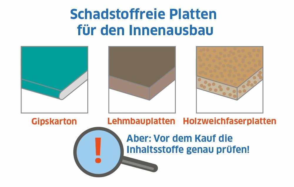 Schadstofffreie Platten für den Innenausbau