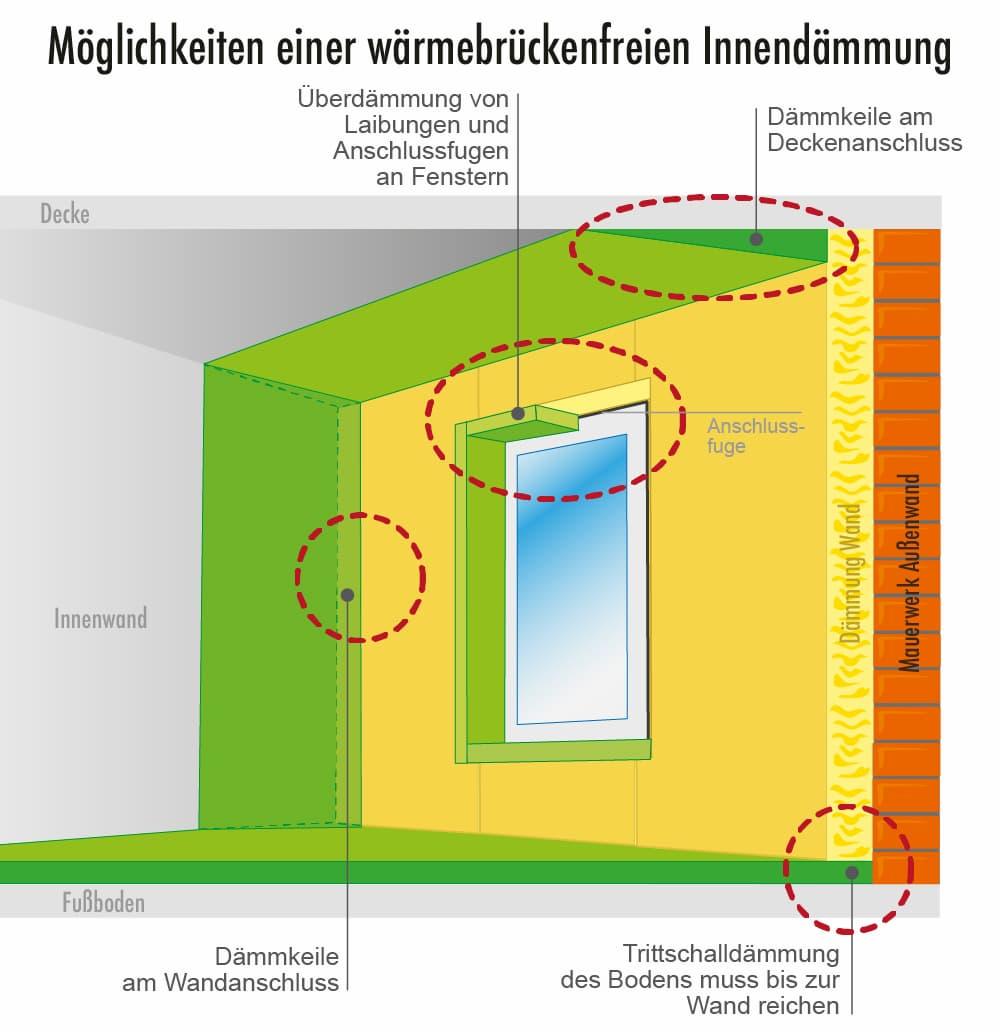 Innendämmung richtig ausführen und Wärmebrücken vermeiden