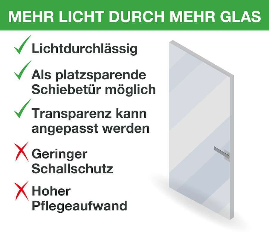 Innentüren aus Glas