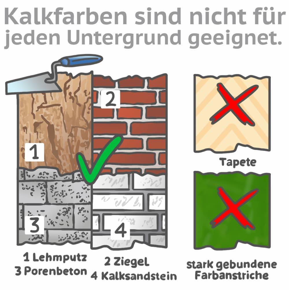 Kalkfarben sind nicht für jeden Untergrund geeignet