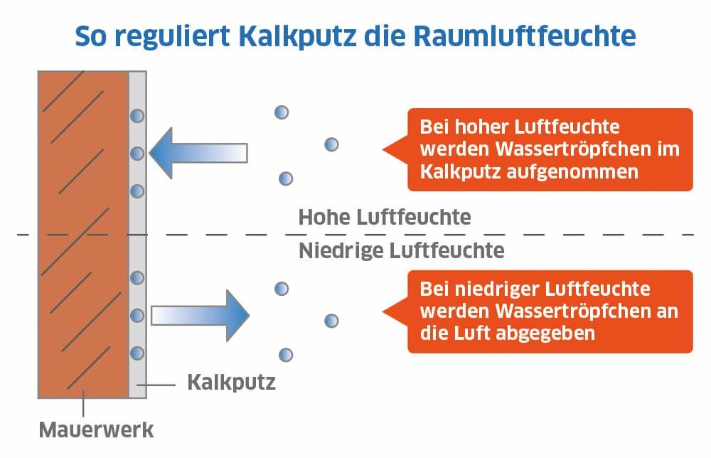 Kalkputz hilft die Raumluftfeuchtigkeit zu regulieren