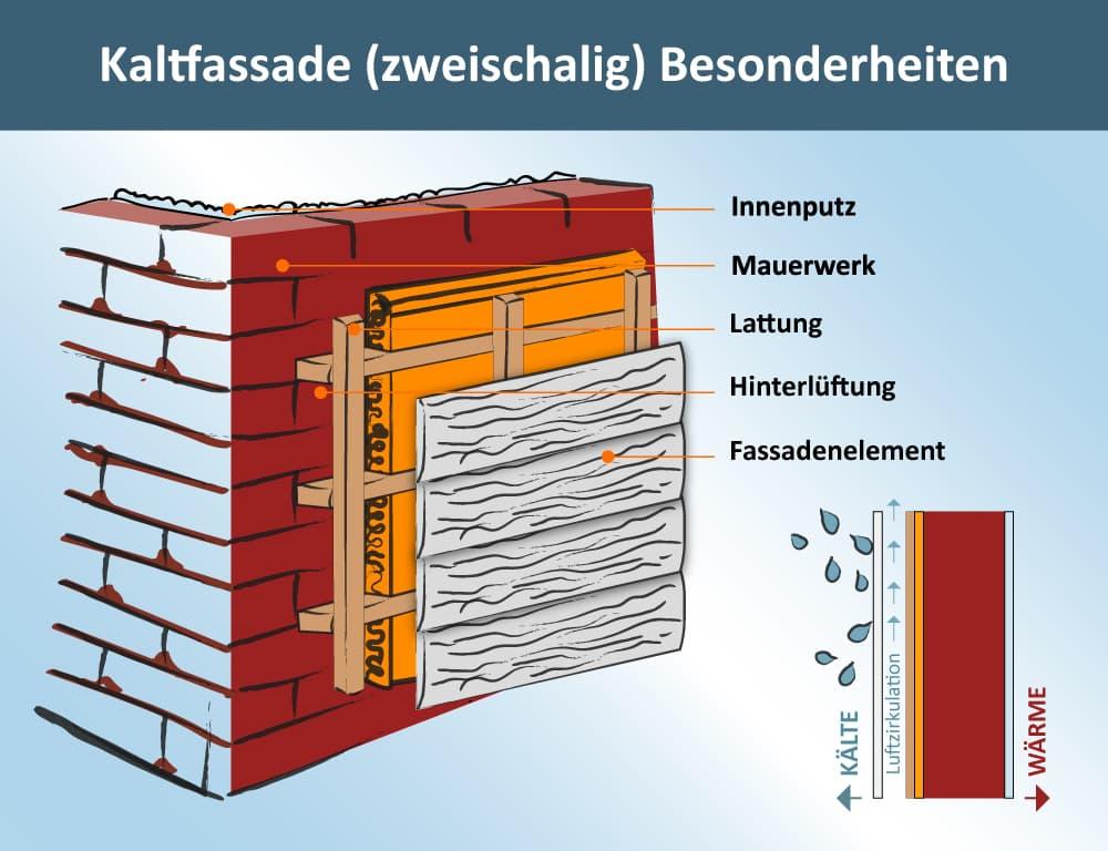 Aufbau Kaltfassade zweischalig