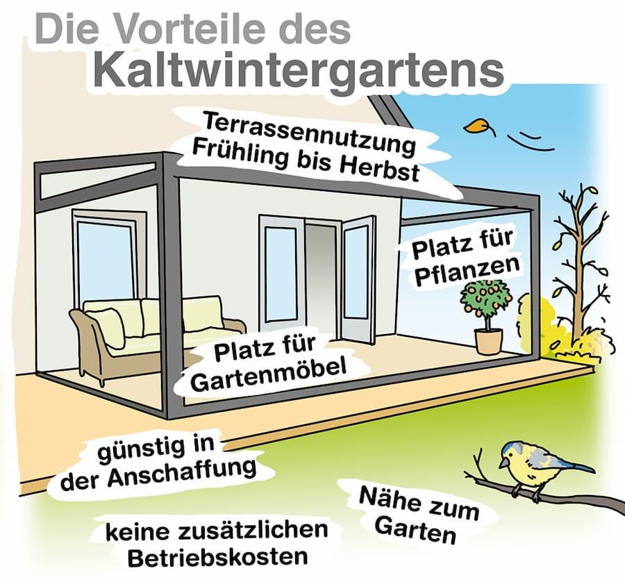Vorteile des Kaltwintergartens