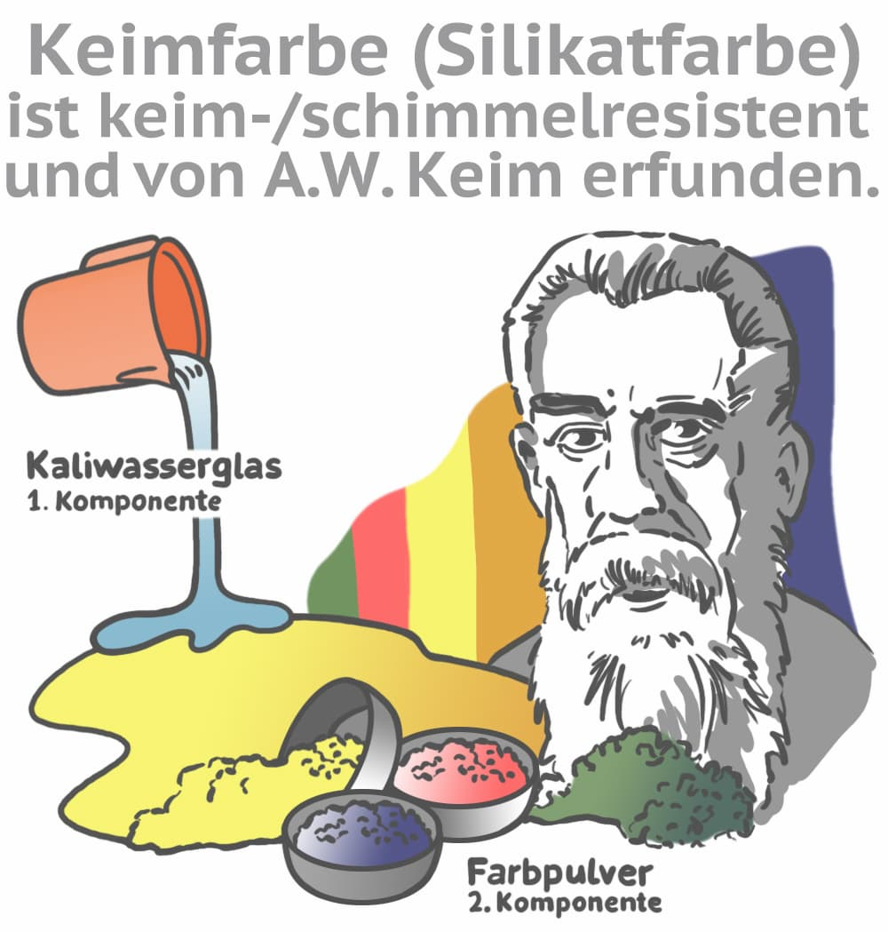 Keimfarbe (Silikatzfarbe) ist schimmelresistent und von A.W. Keim erfunden