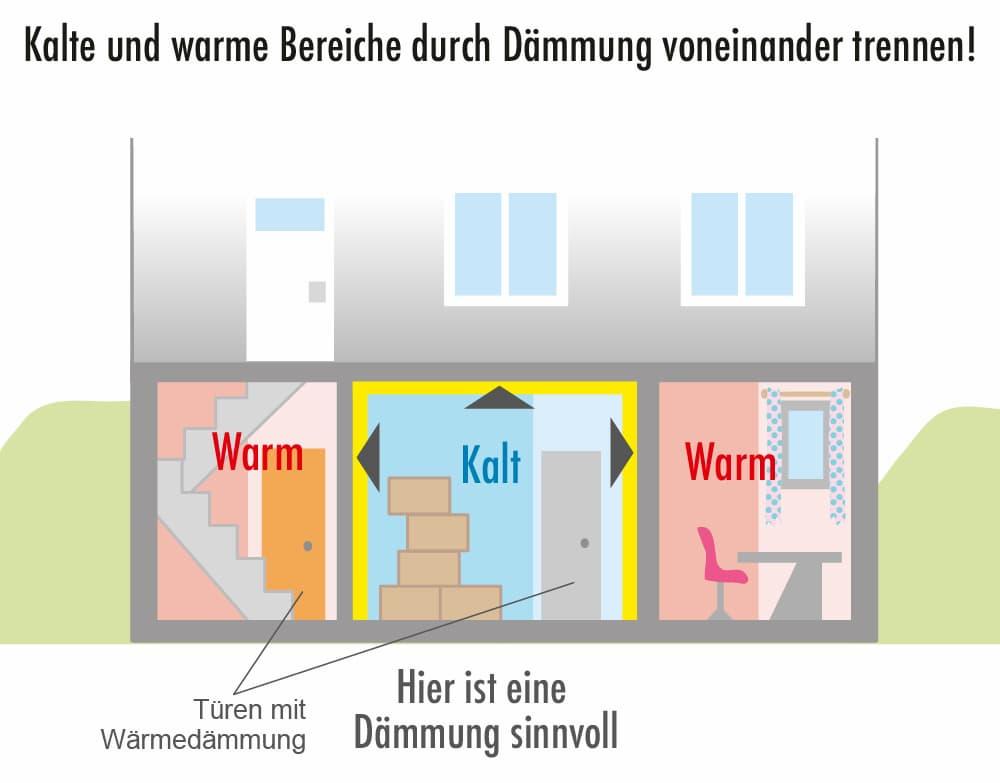Kellerdämmung:Kalte und warme Bereiche voeinander trennen