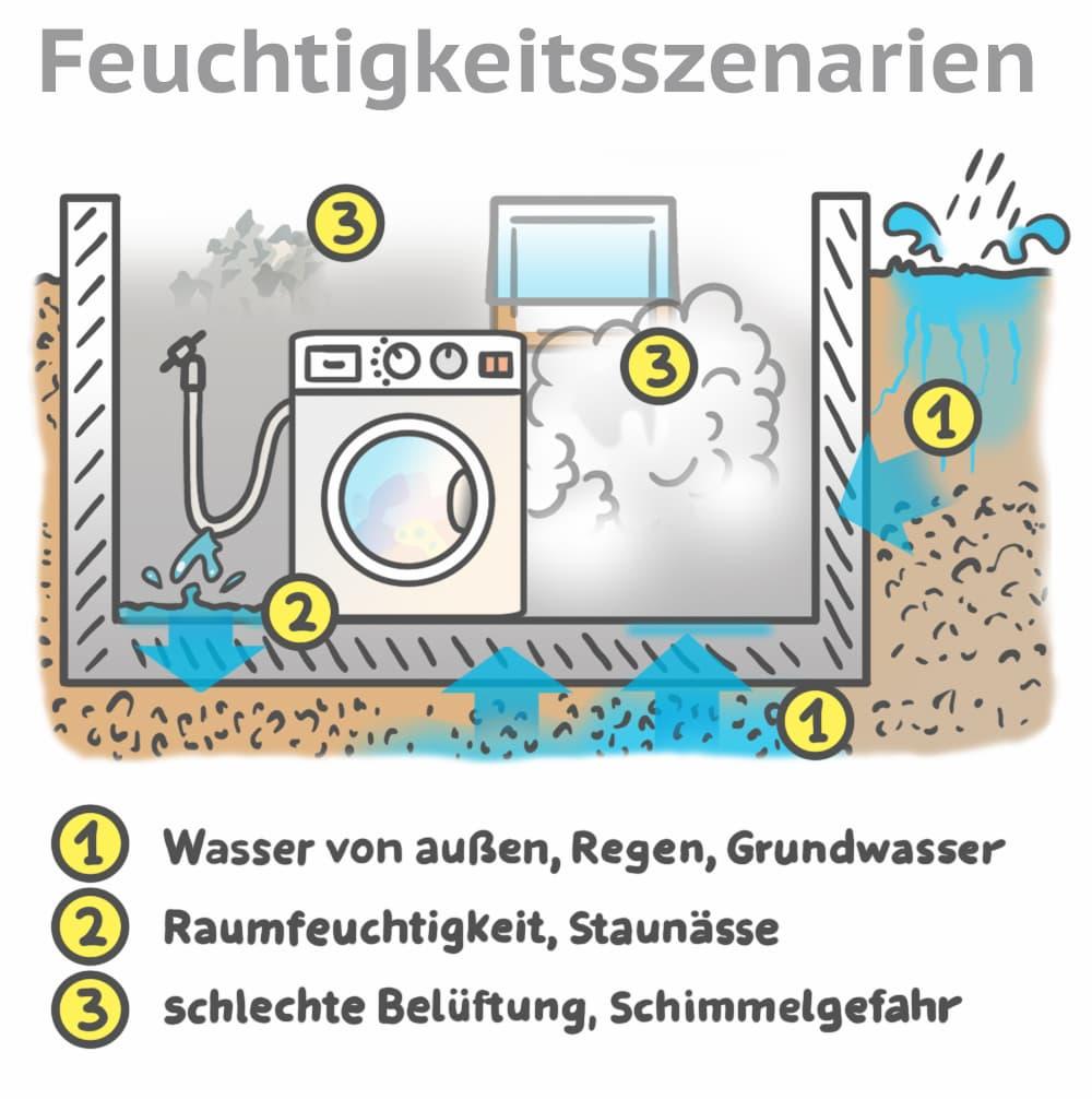 Mögliche Feuchtigkeitsszenarien für den Keller