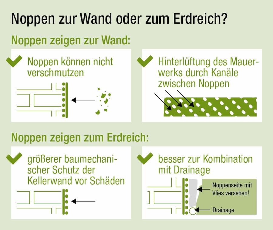 Noppenbahn verlegen: Noppen zur Wand oder zum Erdreich?
