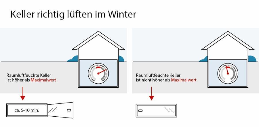 Keller im Winter richtig lüften