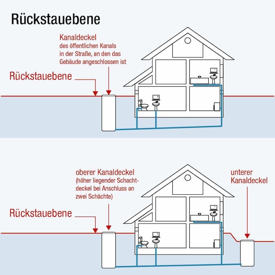 Keller: Sicherung gegen Abwasser Rückstau