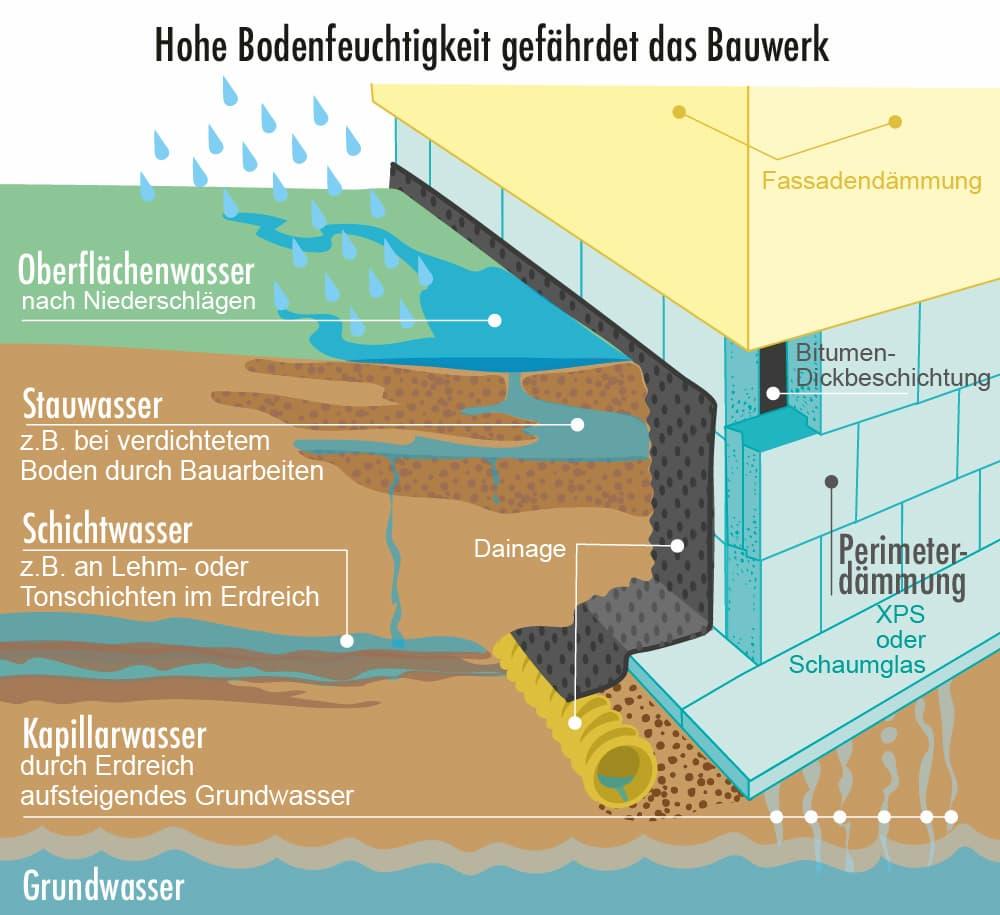 Hohe Bodenfeuchtigkeit gefährdet das Bauwerk
