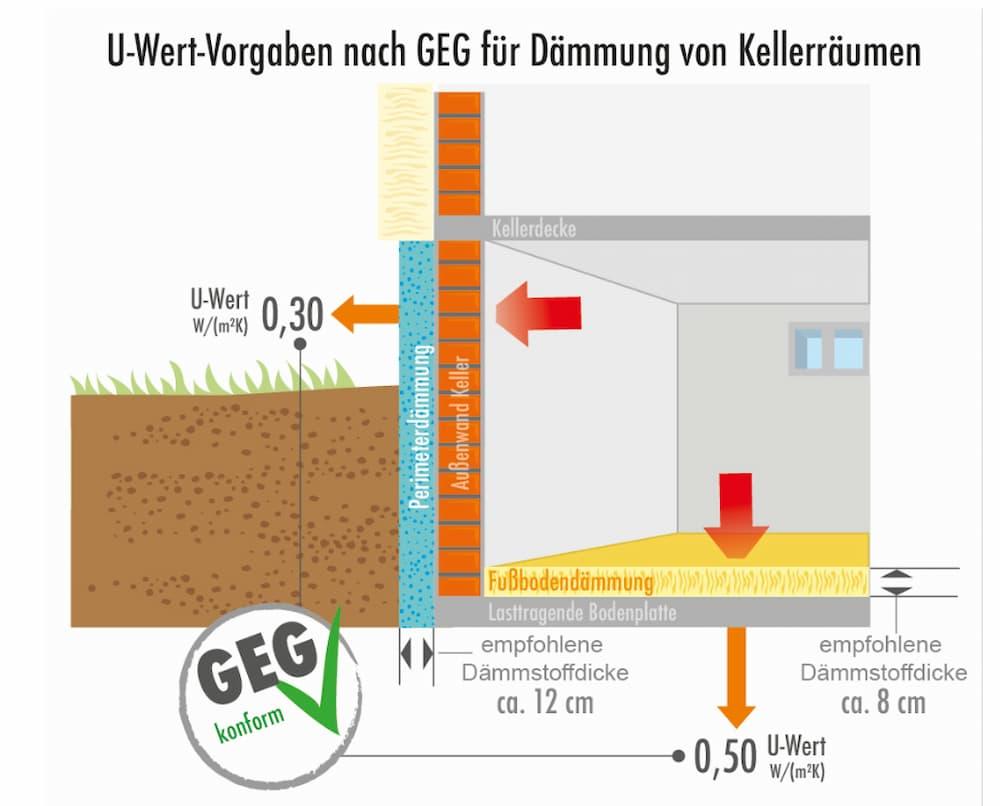 U-Wert Vorgaben für die Dämmung des Kellers