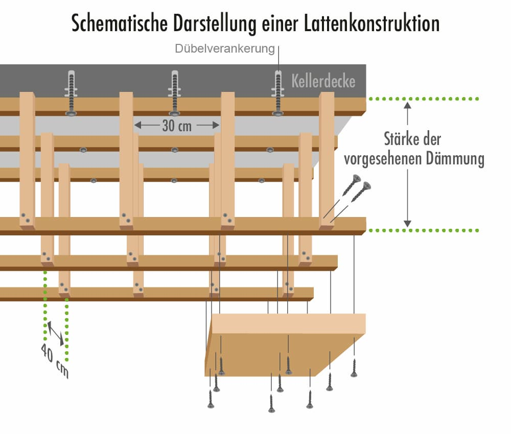 Kellerdecke dämmen: Aufbau einer Lattenkonstruktion