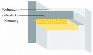 Dämmung der Kellerdecke: Aufbau und Material