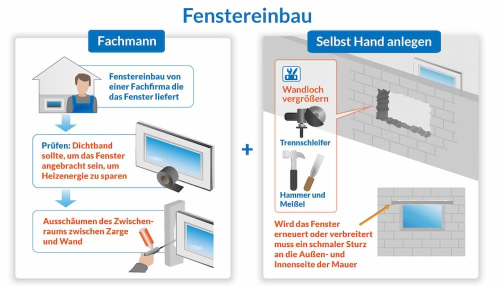 Kellerfenster einbauen: Was man selbst machen kann, was der Fachmann machen sollte