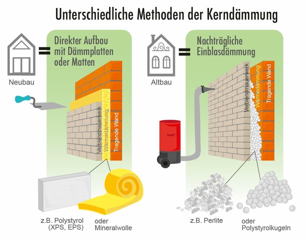 Kerndämmung: Einblasdämmung oder Dämmplatten