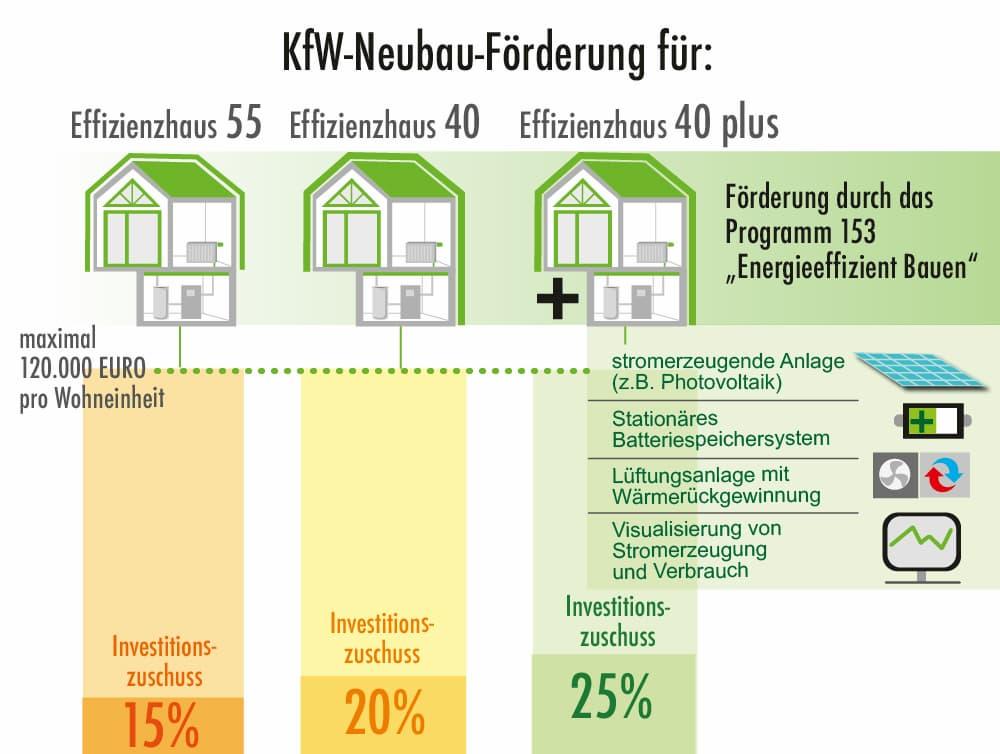 Förderung der KfW im Neubau