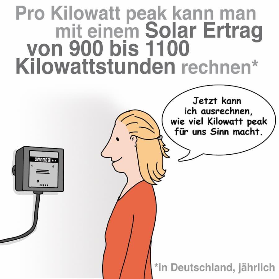 Leistung einer PV-Anlage in Kilowattpeak