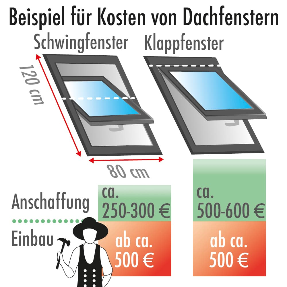 Kosten für Dachfenster: Beispiel