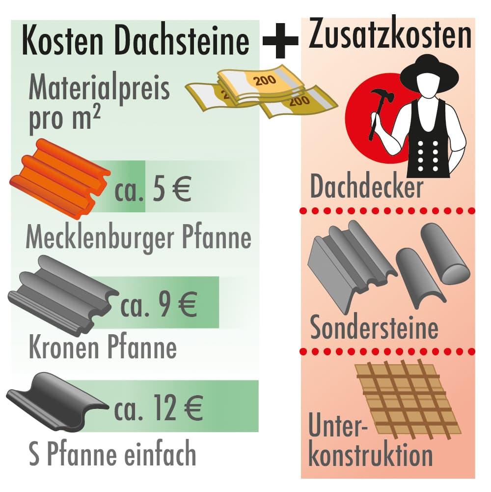 Kosten Dachsteine und Zusatzkosten