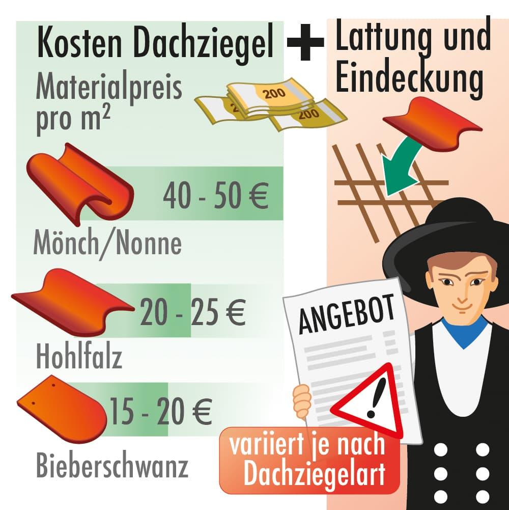 Kosten Dachziegel, Lattung und Eindeckung