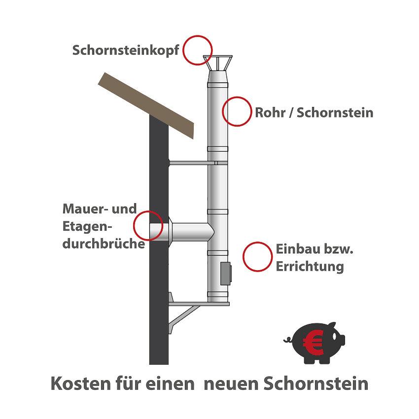 Beliebt Kamin und Ofen: Kosten und Preise QN83