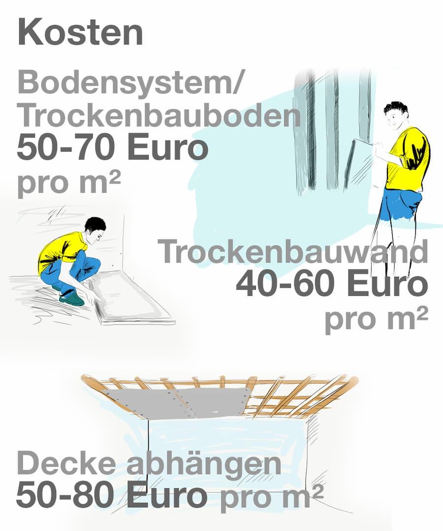 Bevorzugt Trockenbau: Kosten berechnen und Arbeitsaufwand richtig einschätzen IO92