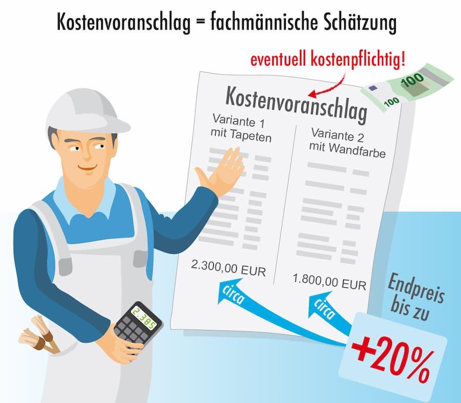 Kostenvoranschlag: Fachmännische Schätzung