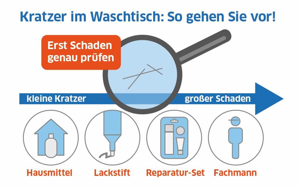 Kratzer im Waschbecken: Das richtige Vorgehen