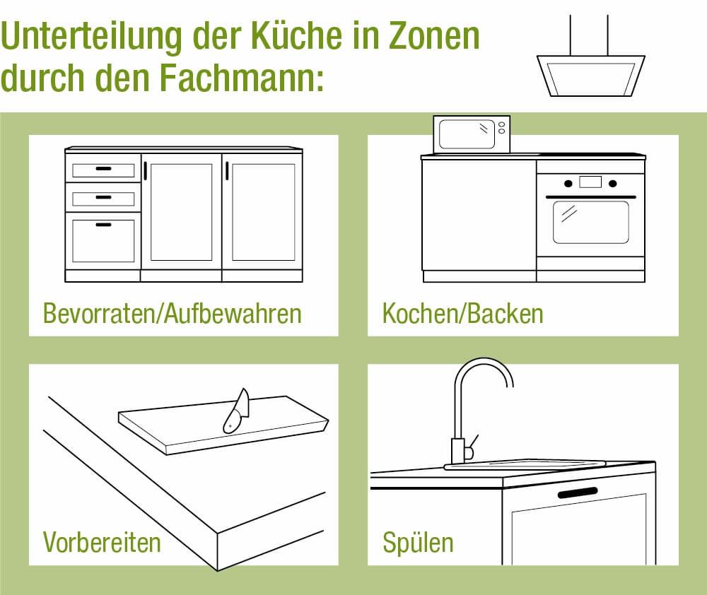 Unterteilung der Küche in Zonen
