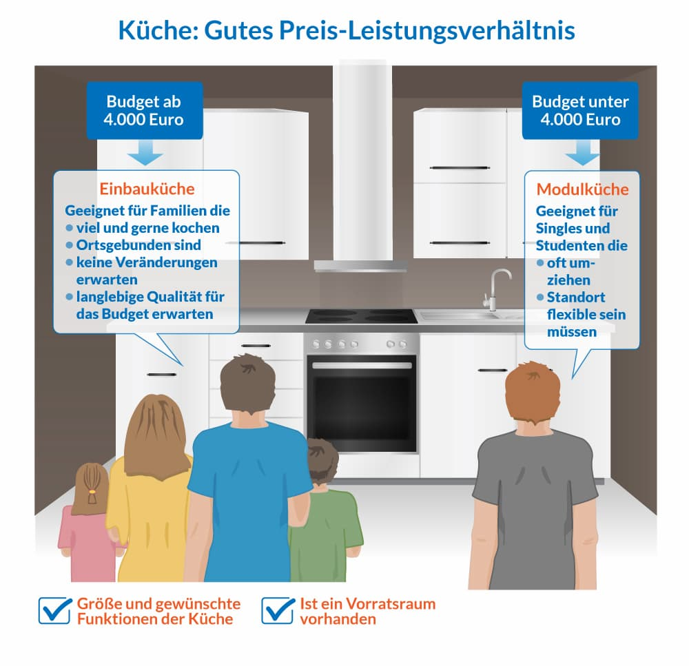 Küchenkauf: Auf gutes Preis-Leistungsverhältnis achten