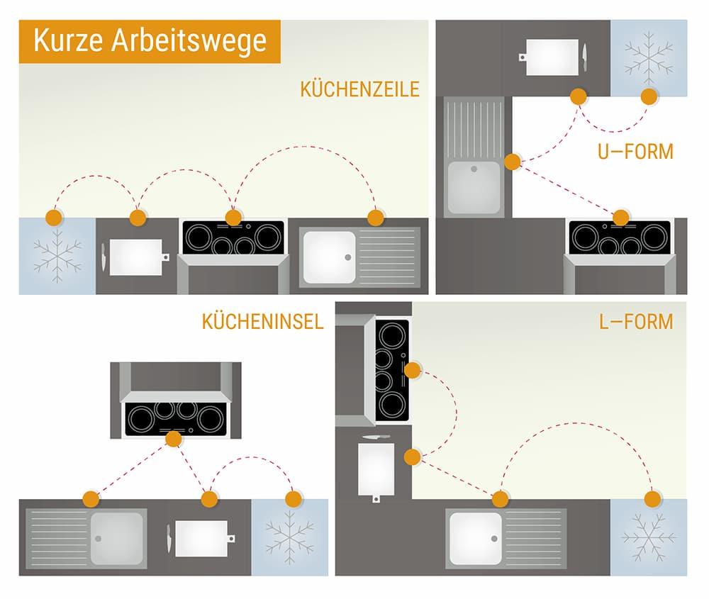 Küche: Die Arbeitswege sollten möglichst kurz sein
