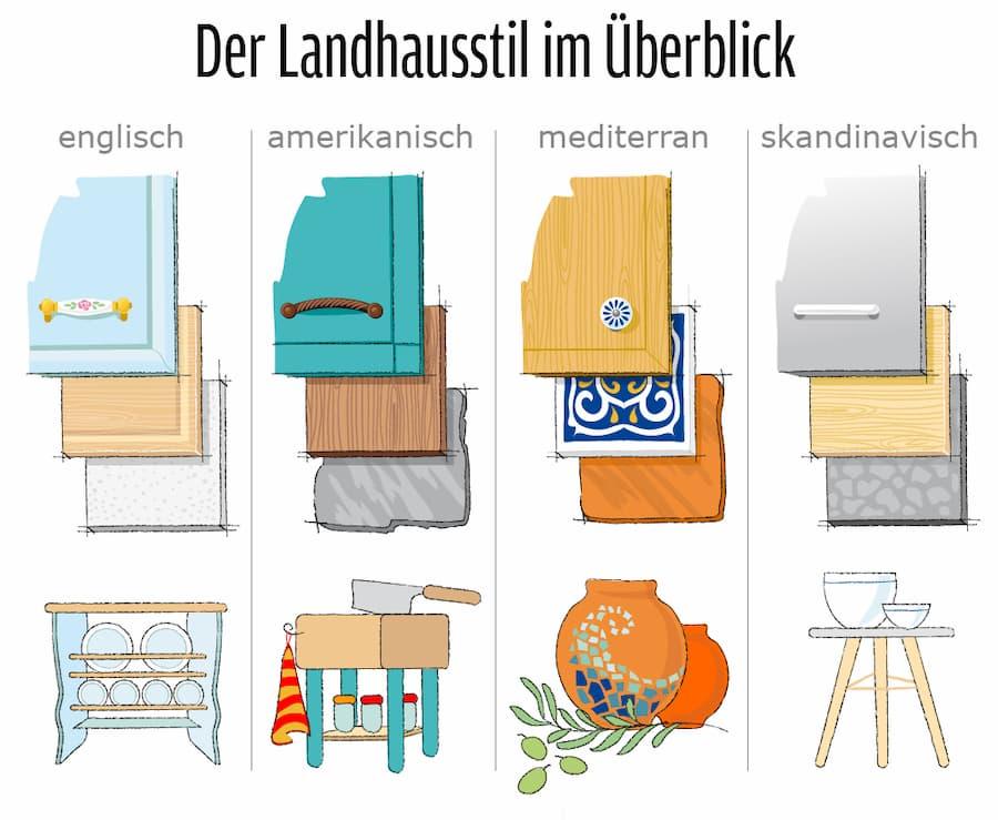 Der Landhausstil bei Küchen im Überblick