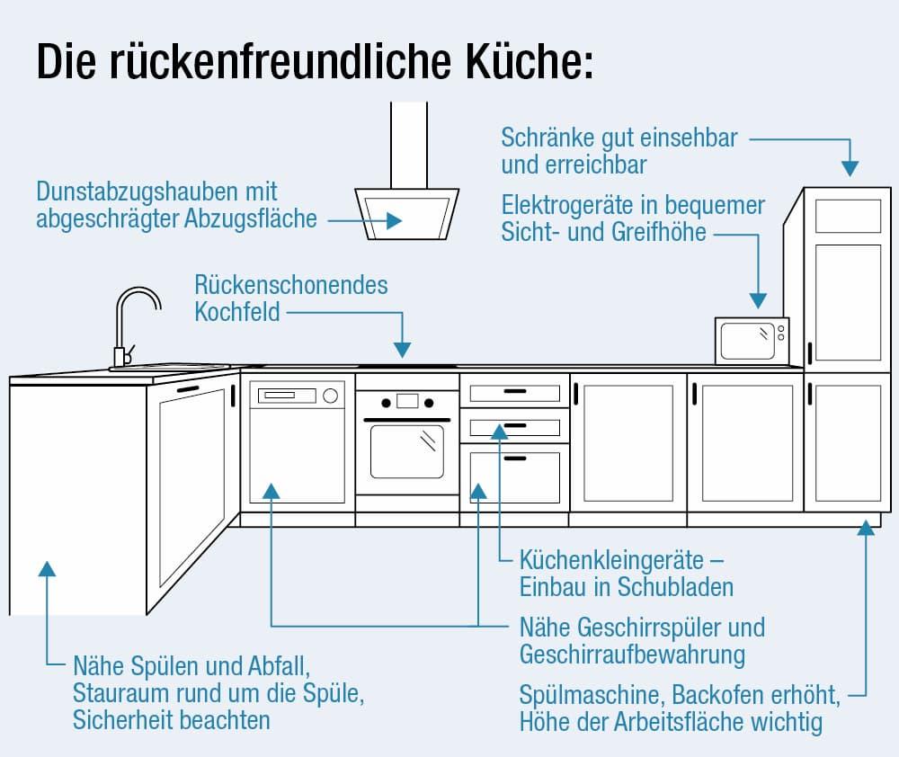 Die Rückenfreundliche Küche: Diese Tipps können helfen
