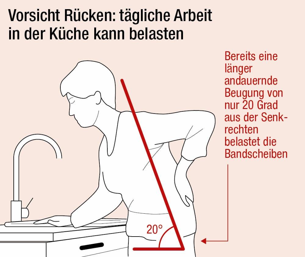 Tägliche Arbeit in der Küche kann den Rücken belasten