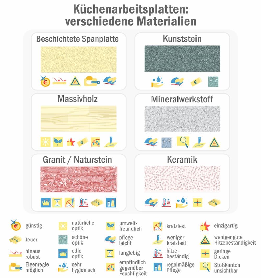 Küchenarbeitsplatten: Vergleich verschiedener Materialien