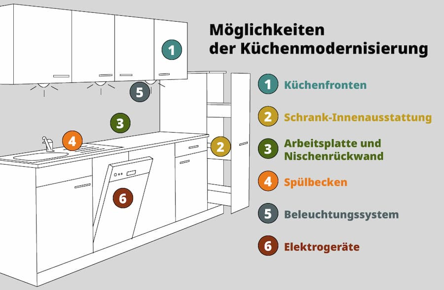 Möglichkeiten der Küchenmodernisierung