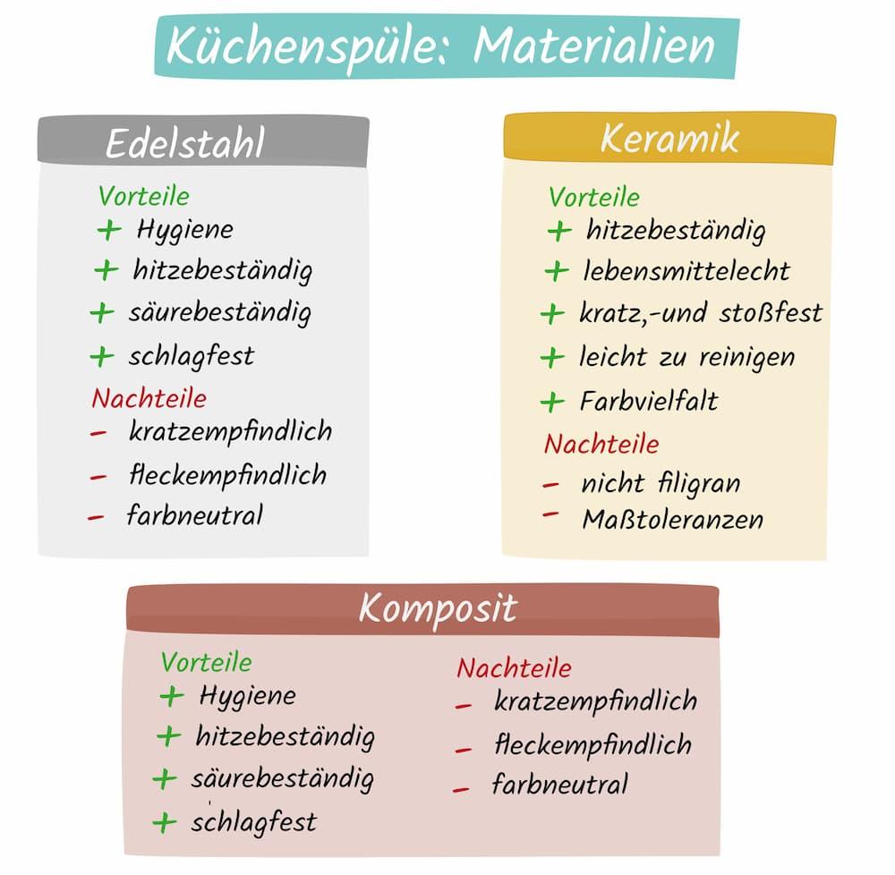 Küchenspüle Material Vergleich